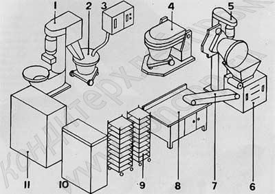 Комплекты оборудования для пекарен малой мощности