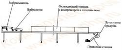 Агрегат охлаждения карамели АОК - фото 5334