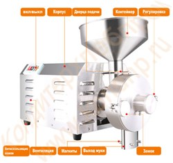 Мельница жерновая универсальная для измельчения сухих пищевых продуктов в муку или пасту - фото 6323