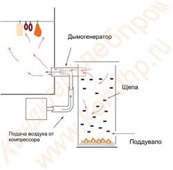 Дымогенератор Я5-ФКЕ - фото 6981