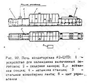 Печь кондитерская электрическая тоннельная А2-ШПЗ